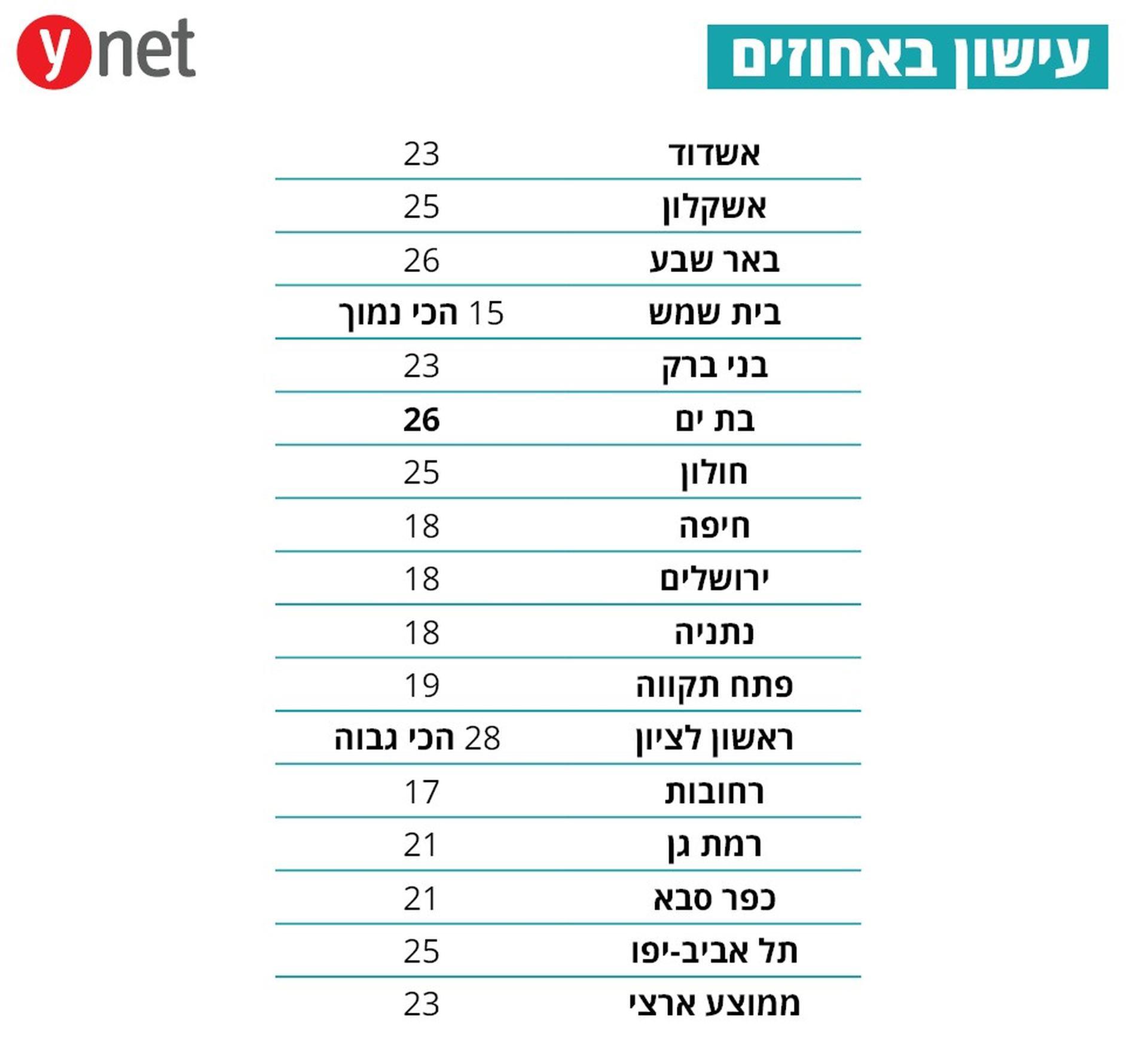 נתוני העישון - יש איפה להשתפר | נתונים מתוך ynet